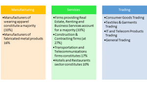 Key Sectors Focussed by SME's in Dubai