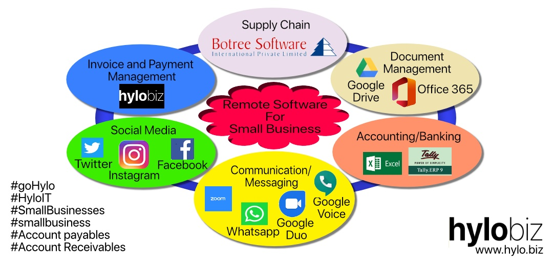 Remote Softwares for Small Business