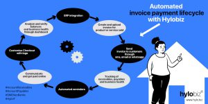 get invoice payment lifecycle automated with hylobiz